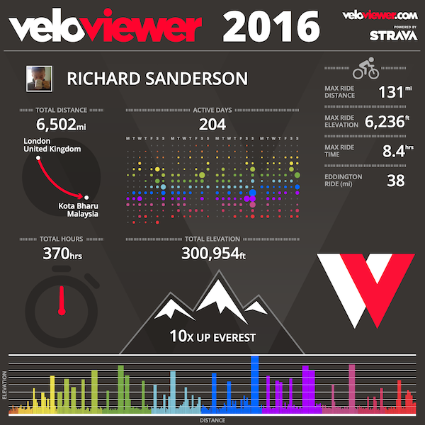 Richard Sanderson's VeloViewer cycling statistics for 2016